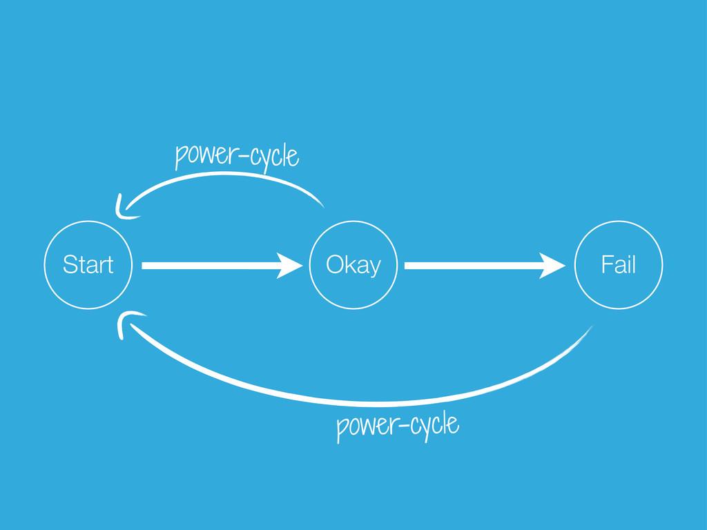 Start Okay Fail power-cycle power-cycle