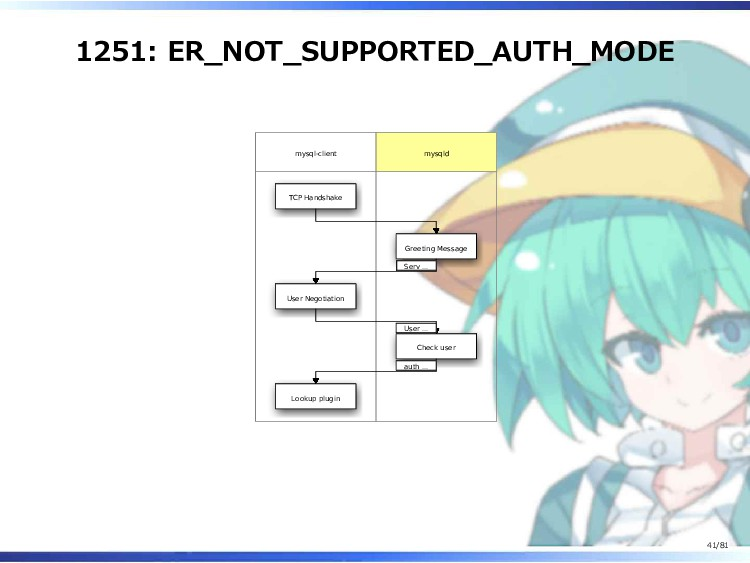 1251: ER_NOT_SUPPORTED_AUTH_MODE mysql-client m...