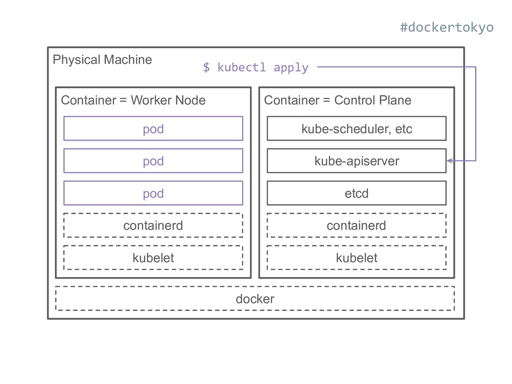 Physical Machine docker kubelet containerd pod ...