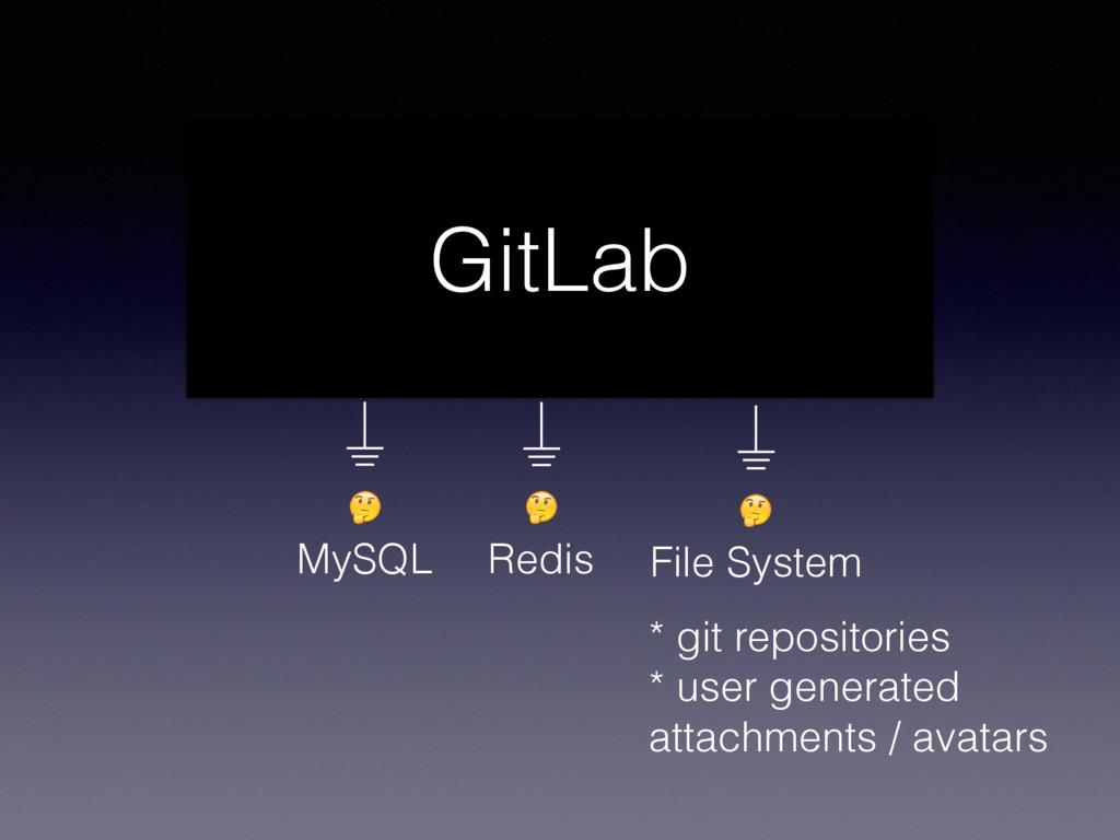 Redis  MySQL  File System GitLab * git reposit...