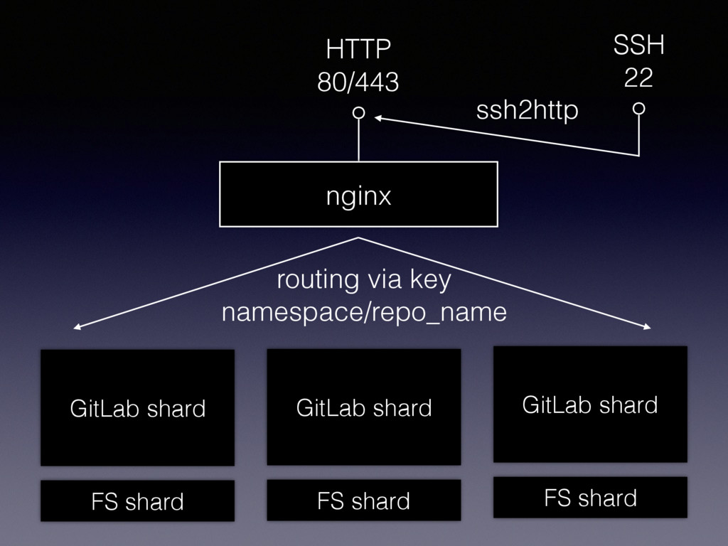 HTTP 80/443 SSH 22 nginx ssh2http routing via k...