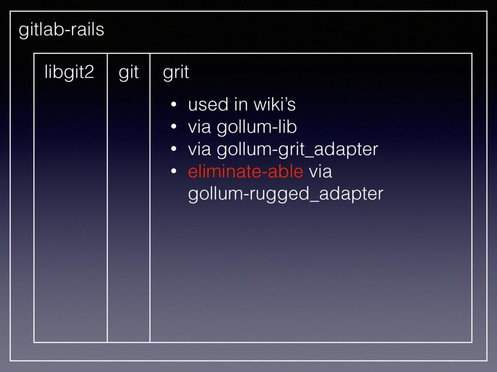 libgit2 git grit • used in wiki's • via gollum-...