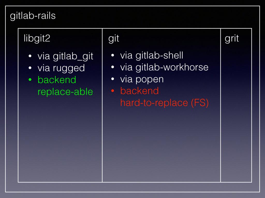 gitlab-rails libgit2 git • via gitlab_git • via...