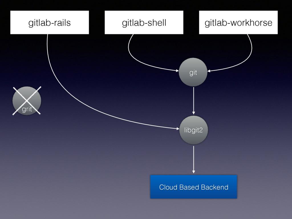 gitlab-workhorse gitlab-rails gitlab-shell git ...