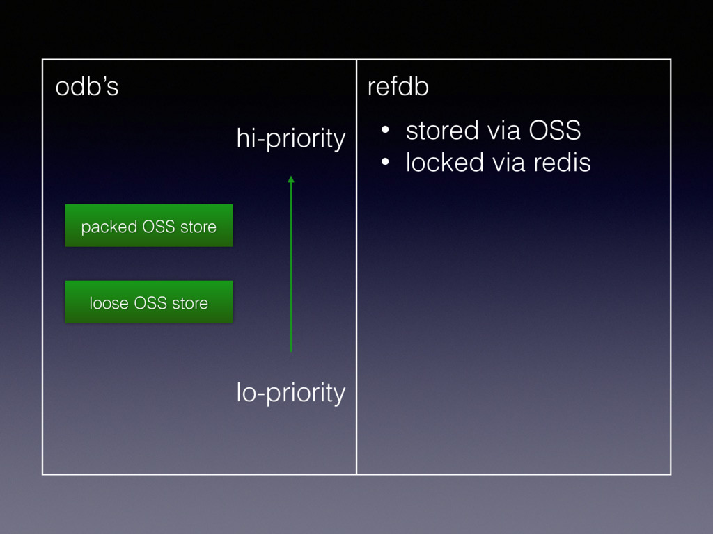 odb's refdb • stored via OSS • locked via redis...