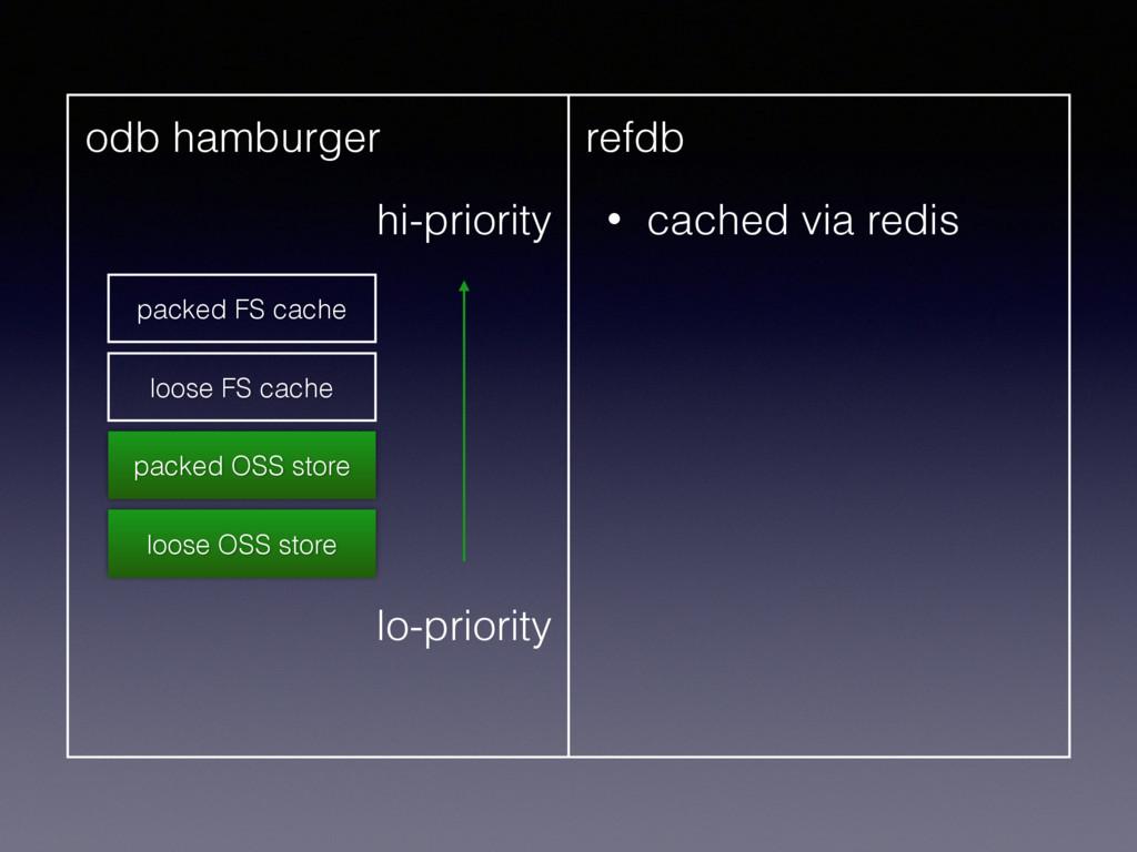 odb hamburger refdb • cached via redis hi-prior...