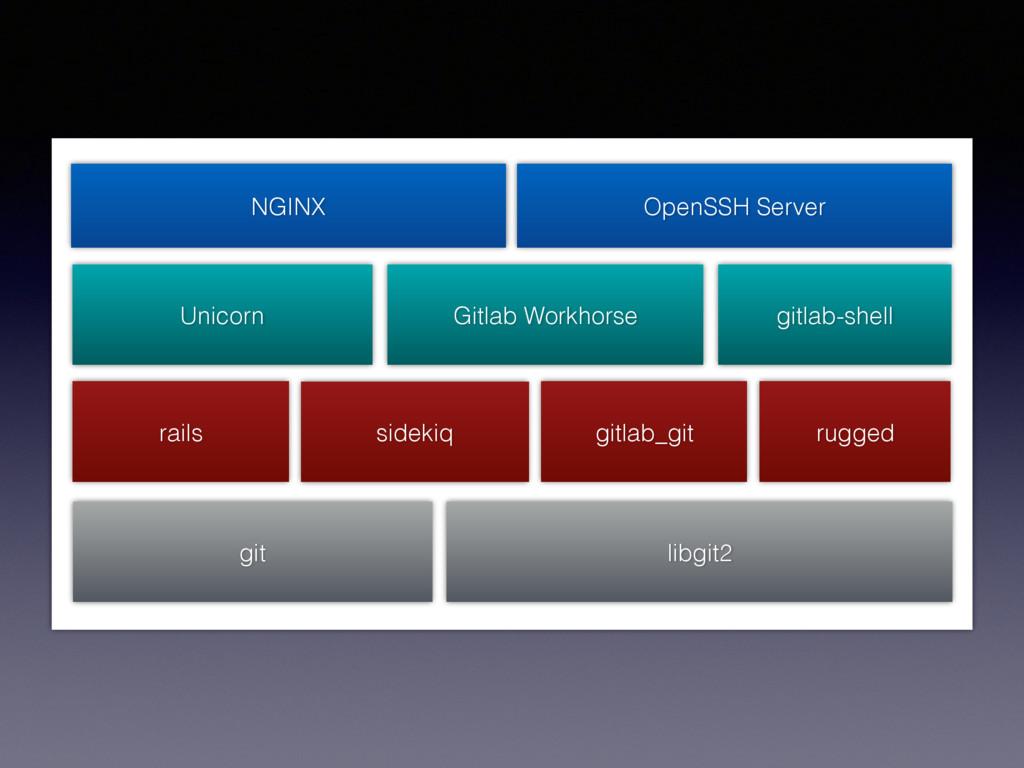 NGINX OpenSSH Server Unicorn gitlab-shell Gitla...