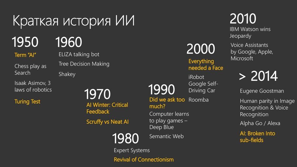 1950 Isaak Asimov, 3 laws of robotics Turing Te...