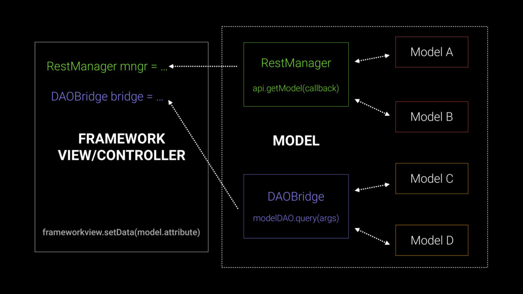 FRAMEWORK VIEW/CONTROLLER RestManager mngr = … ...