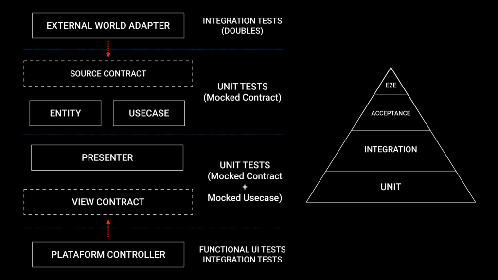UNIT TESTS (Mocked Contract) FUNCTIONAL UI TEST...