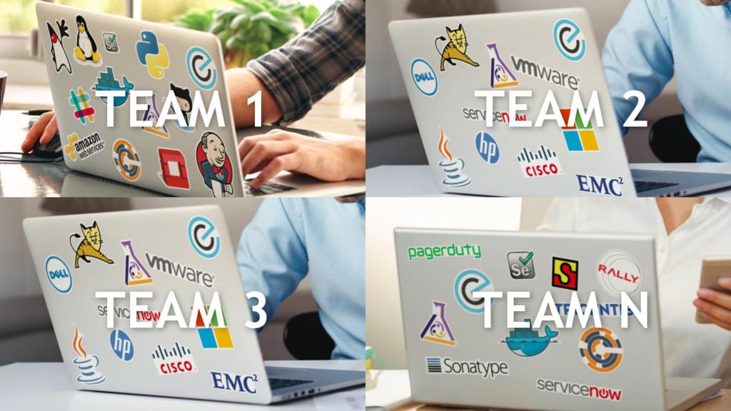 © Electric Cloud | electric-cloud.com TEAM 1 TE...