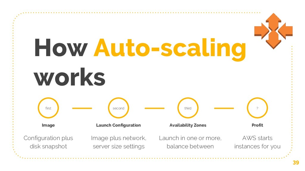 How Auto-scaling works 39 first Image Configura...