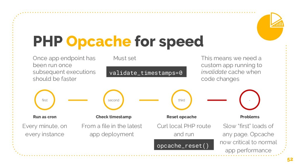 PHP Opcache for speed Once app endpoint has bee...