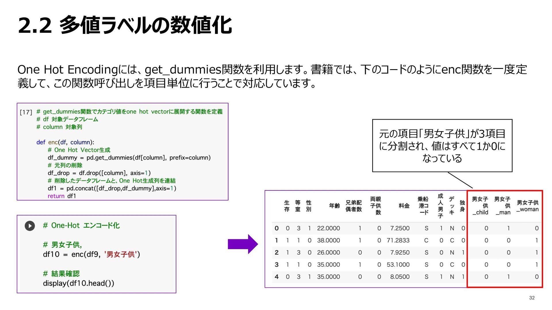 2.2 多値ラベルの数値化 One Hot Encodingには、get_dummies関数を...
