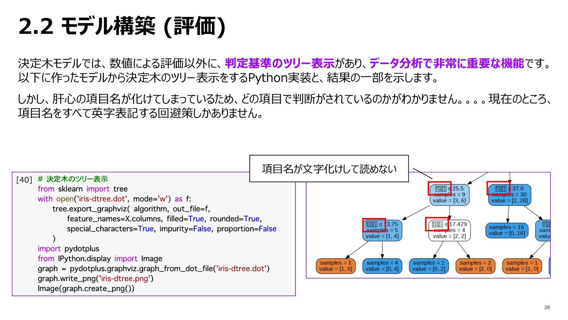 2.2 モデル構築 (評価) 決定⽊モデルでは、数値による評価以外に、判定基準のツリー表⽰があ...