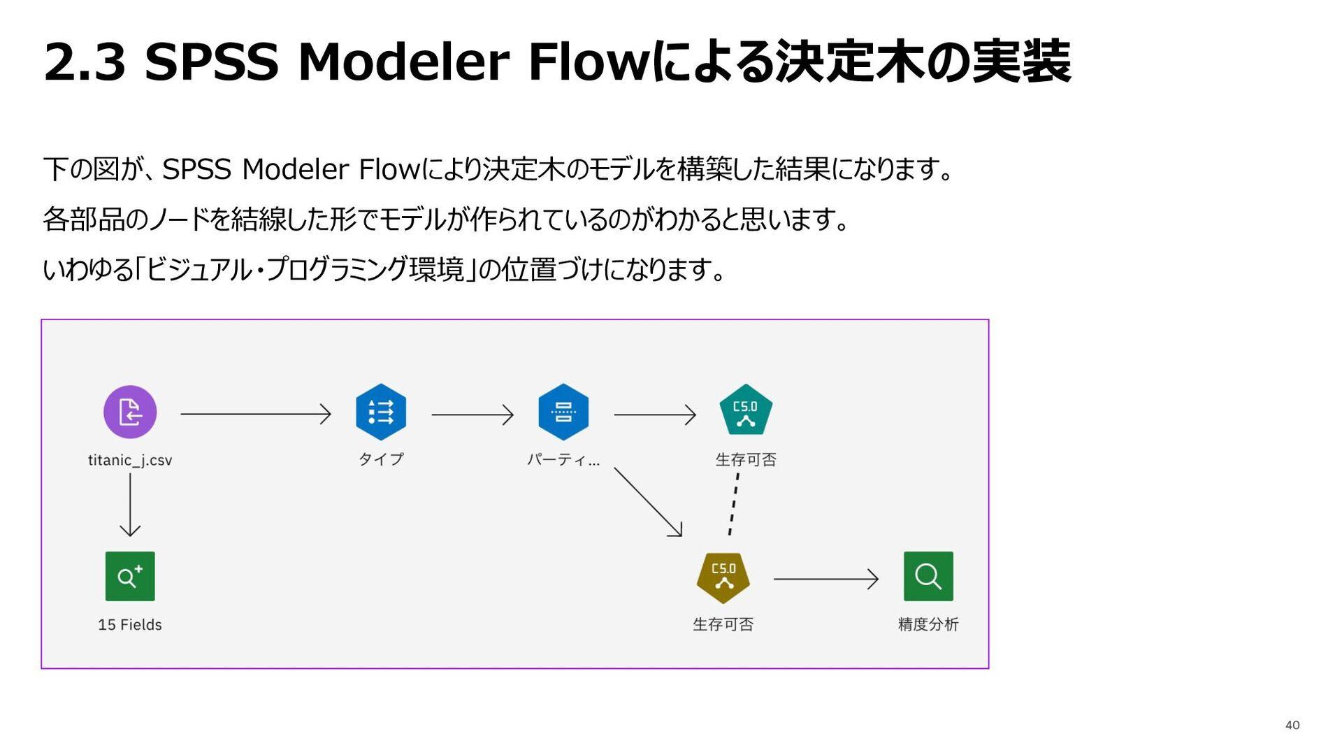 2.3 SPSS Modeler Flowによる決定⽊の実装 下の図が、SPSS Modele...