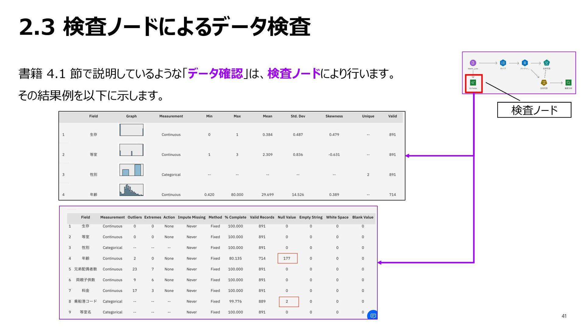 2.3 検査ノードによるデータ検査 書籍 4.1 節で説明しているような「データ確認」は、検査...