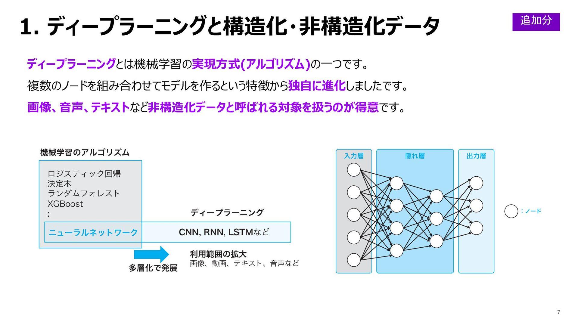 1. ディープラーニングと構造化・⾮構造化データ ディープラーニングとは機械学習の実現⽅式(ア...