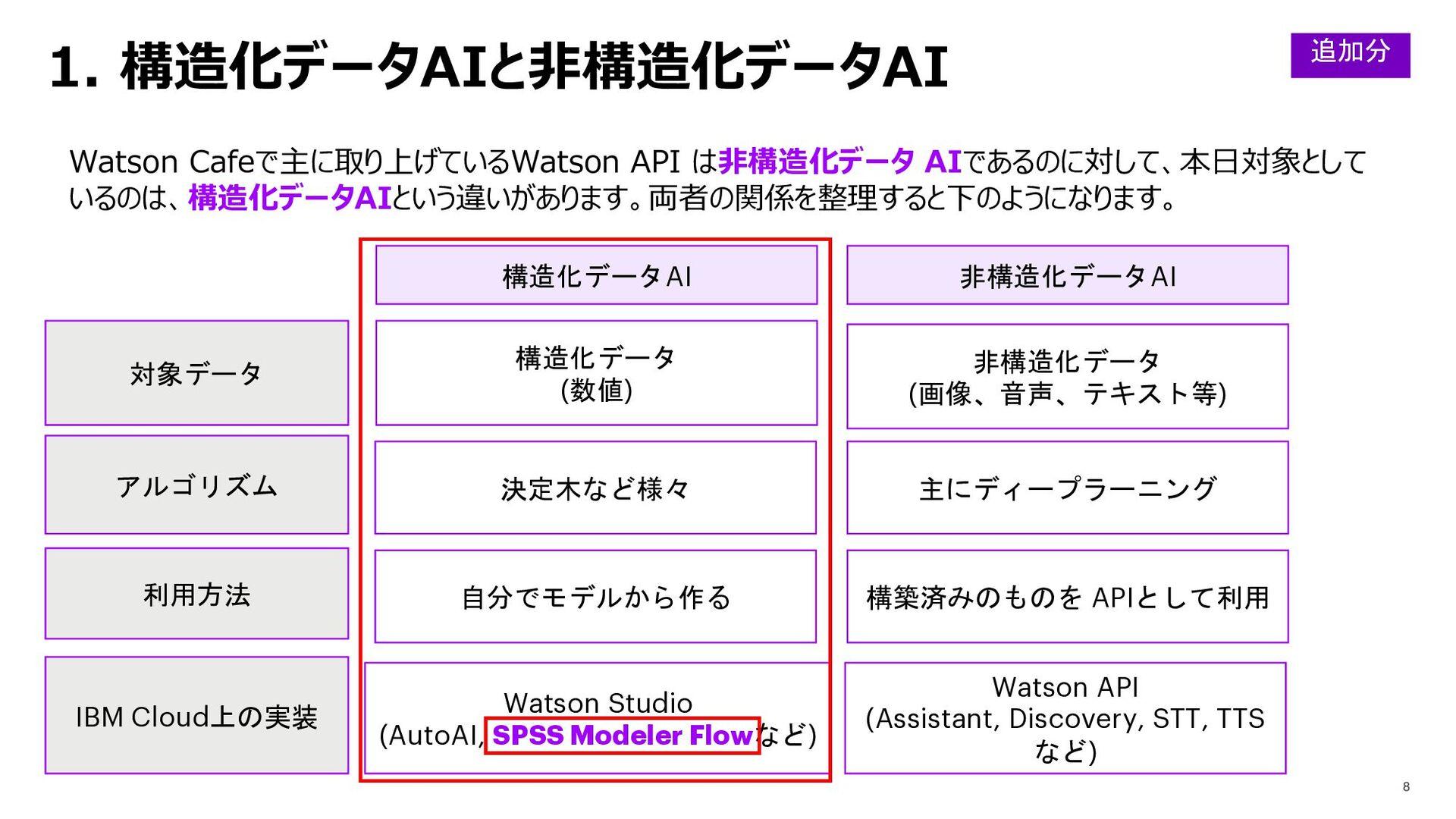 1. 構造化データAIと⾮構造化データAI Watson Cafeで主に取り上げているWats...
