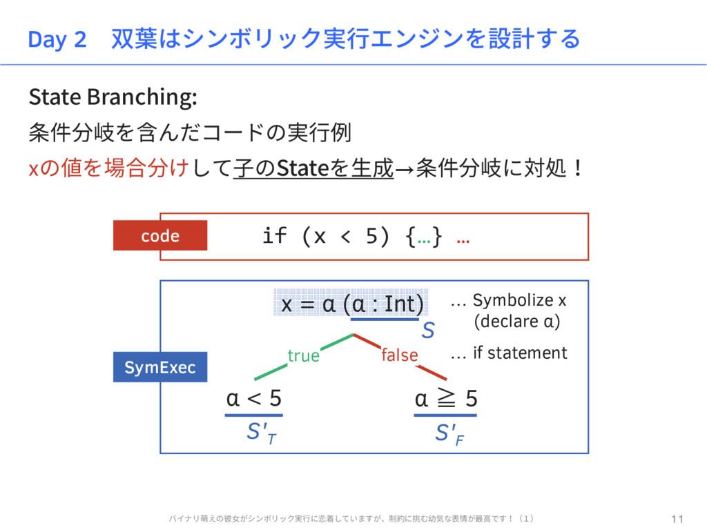 State Branching: 条件分岐を含んだコードの実行例 xの値を場合分けして子のSt...