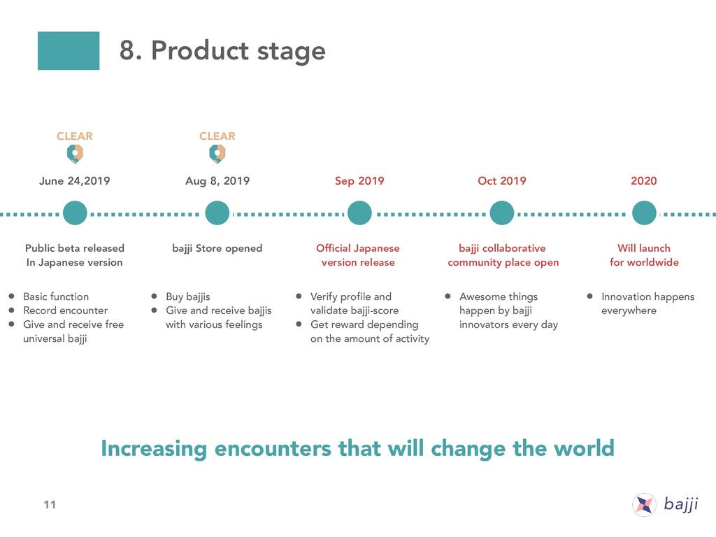 11 8. Product stage June 24,2019 Aug 8, 2019 Pu...