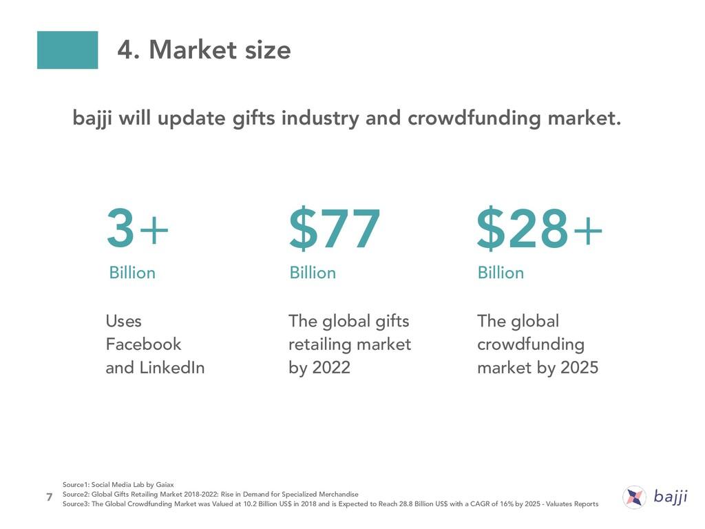 7 4. Market size 3+ Billion Uses Facebook and L...