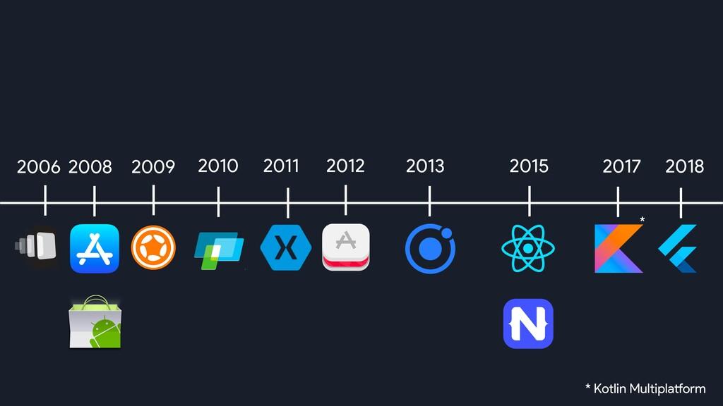 2008 2012 2018 2013 2011 2017 2006 2010 2009 20...