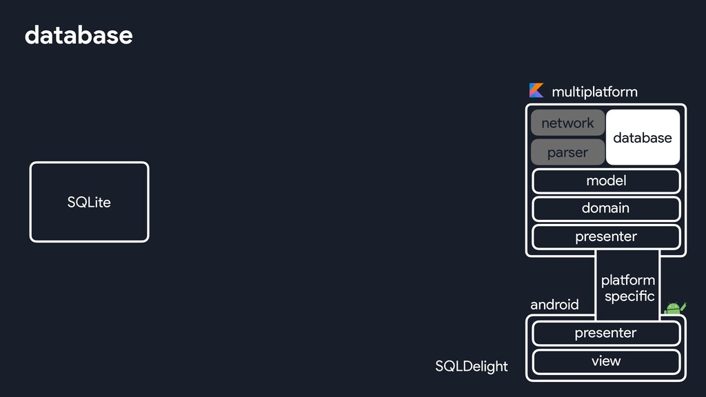database SQLite SQLDelight multiplatform networ...