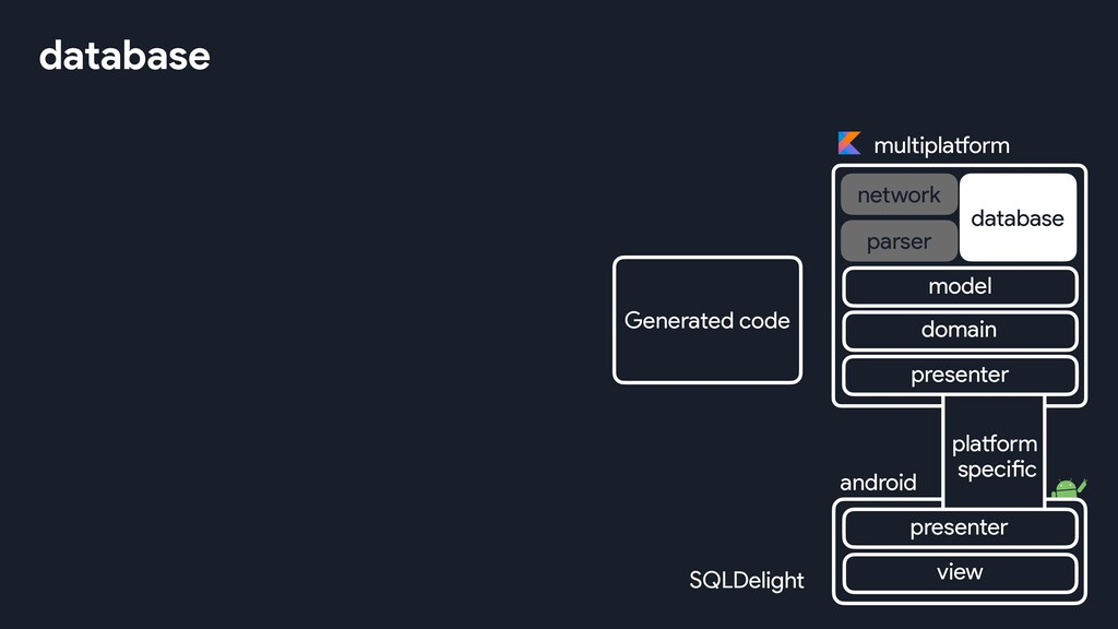 database Generated code SQLDelight multiplatfor...