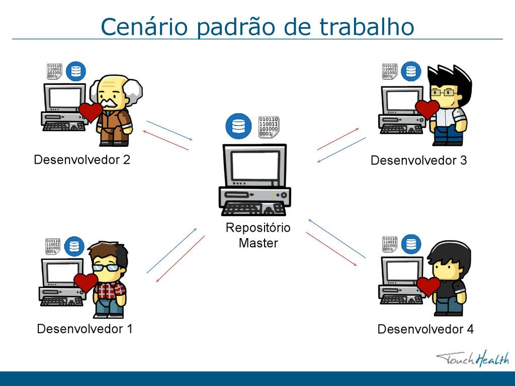 Cenário padrão de trabalho Desenvolvedor 4 Dese...