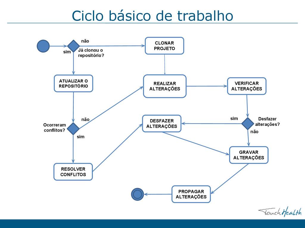 Ciclo básico de trabalho ATUALIZAR O REPOSITÓRI...