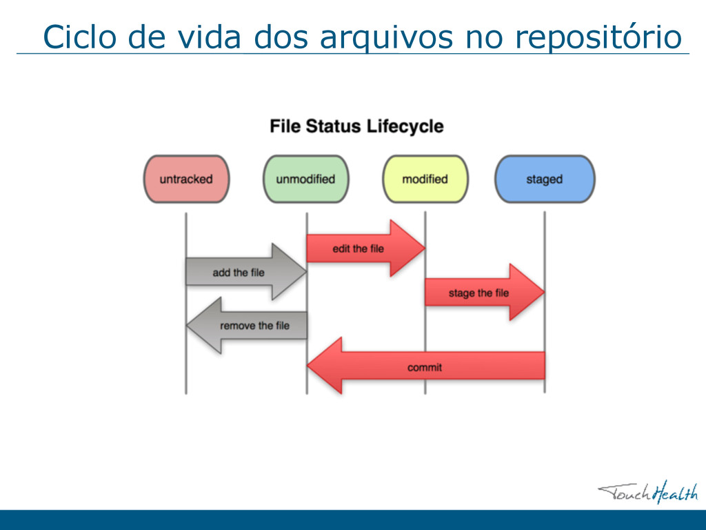 Ciclo de vida dos arquivos no repositório