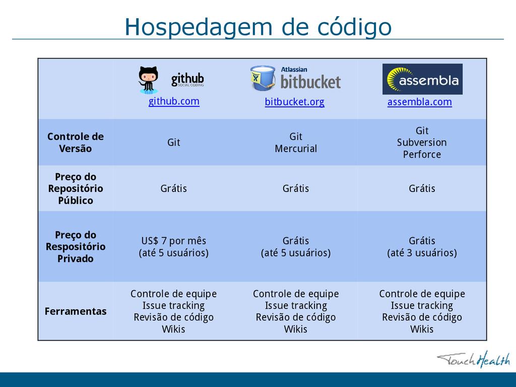 Hospedagem de código Controle de Versão Git Git...