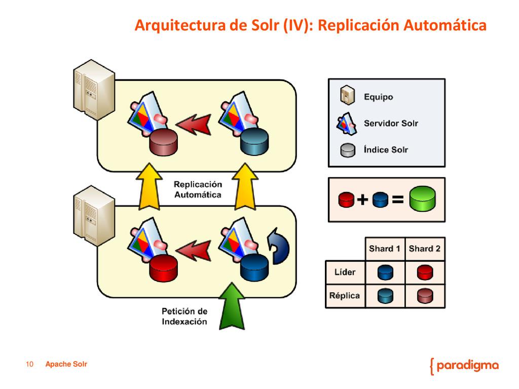 10 Apache Solr Arquitectura de Solr (IV): Repli...