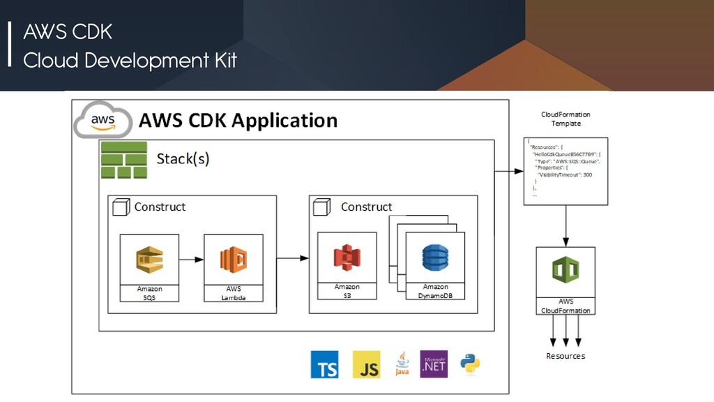 AWS CDK Cloud Development Kit