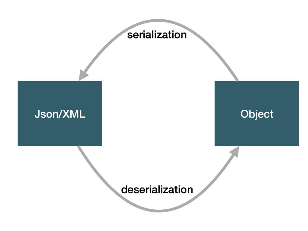 Json/XML Object serialization deserialization