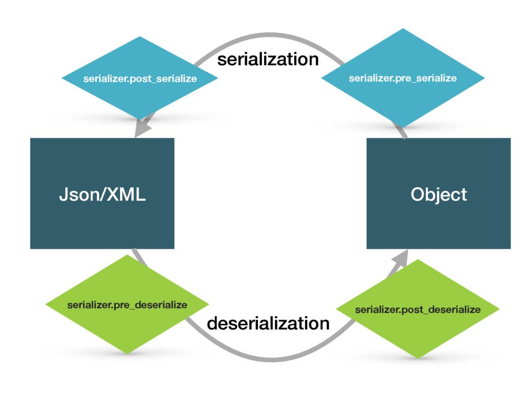 Json/XML Object serialization deserialization s...