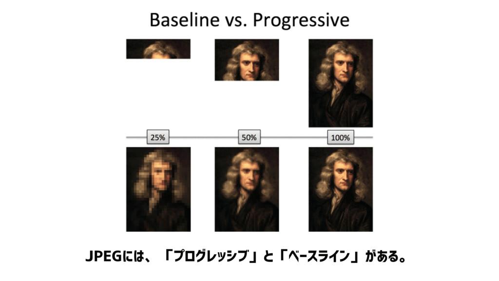 JPEGには、「プログレッシブ」と「ベースライン」がある。