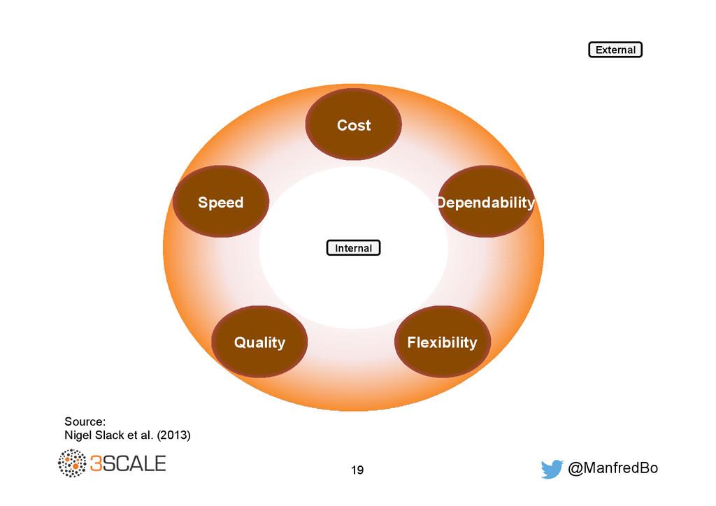 @ManfredBo 19 Cost Flexibility Quality Speed De...