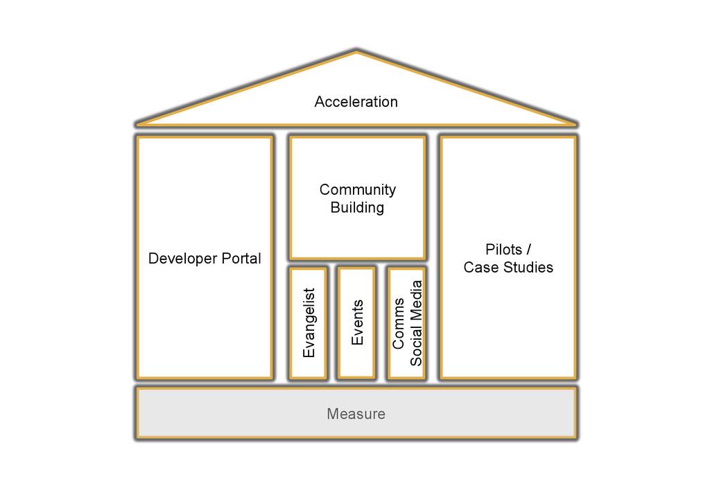 Developer Portal Acceleration Pilots / Case Stu...
