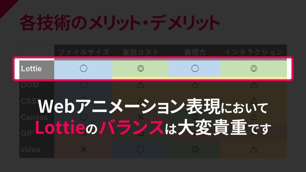 各技術のメリット・デメリット Webアニメーション表現において Lottieのバランスは大変貴...