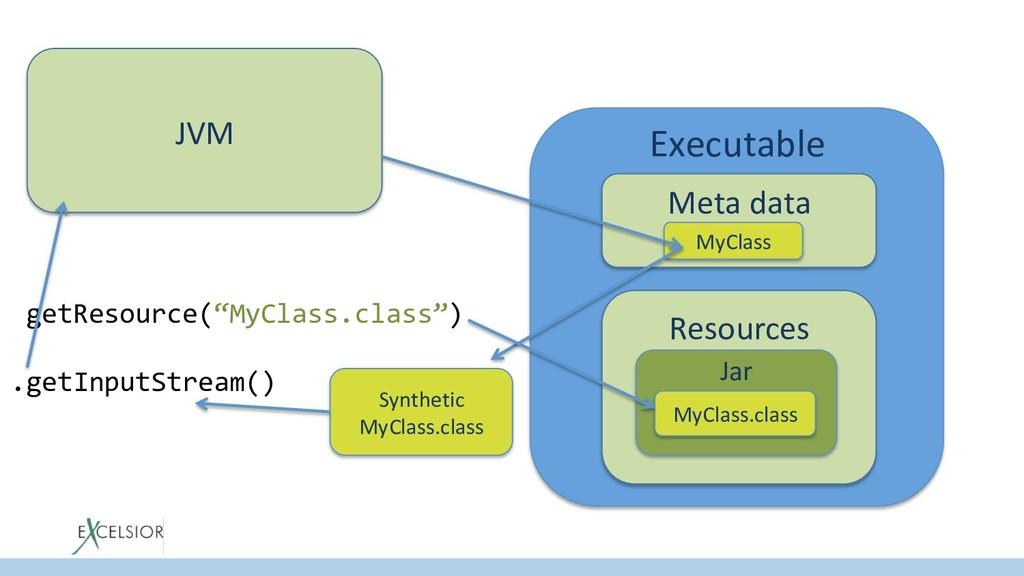 """Executable Meta data Resources getResource(""""MyC..."""