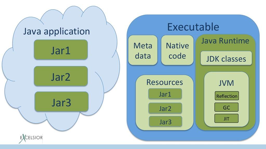 Java application Jar1 Jar2 Jar3 Executable Nati...