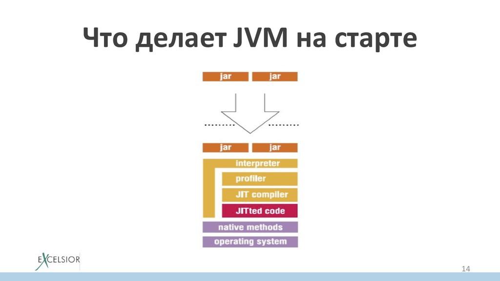 Что делает JVM на старте 14