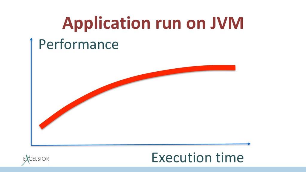Application run on JVM Execution time Performan...