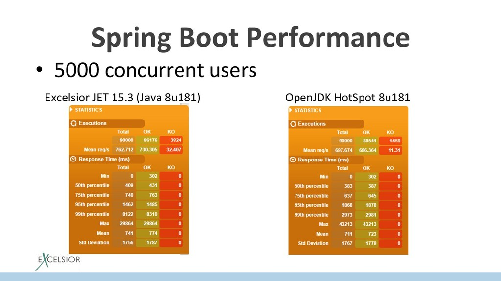 Spring Boot Performance • 5000 concurrent user...