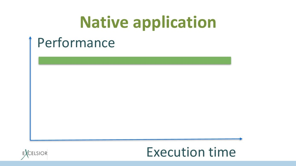 Native application Performance Execution time