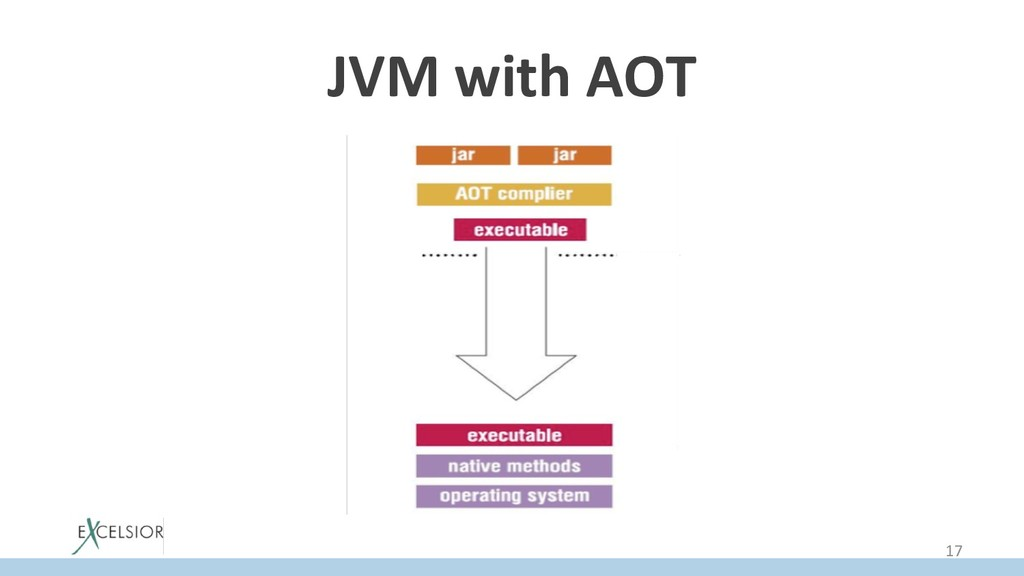 JVM with AOT 17