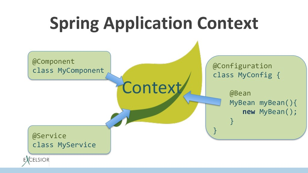 Spring Application Context @Component class MyC...