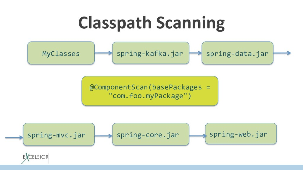 Classpath Scanning @ComponentScan(basePackages ...